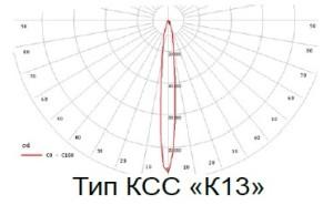 КСС К13