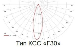 Тип КСС Г30